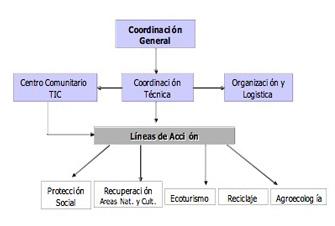 Estructura Organizativa del Proyecto - EDEPA